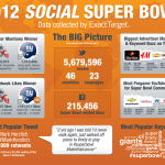 The Winner of Social Media Bowl II