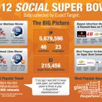 The Winner of Social Media Bowl II
